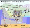 usina hidrel�trica